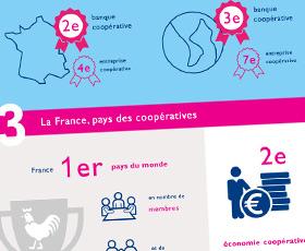 photo Les coopératives françaises, un succès confirmé