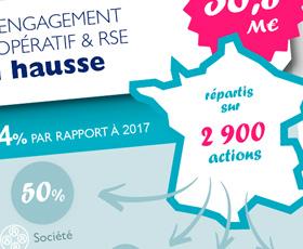 photo L'engagement coopératif et RSE des 14 Banques Populaires : infographie