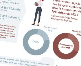 photo 85 millions de sociétaires dans les banques coopératives européennes
