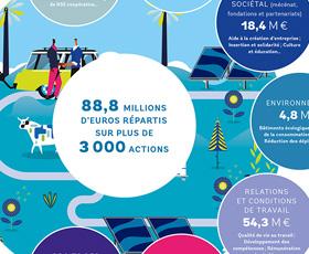 photo L'Empreinte Coopérative et Sociétale 2020 des Banques Populaires